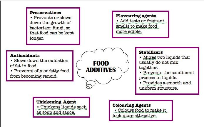 additives1