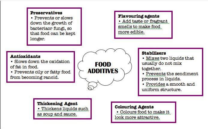 additives1