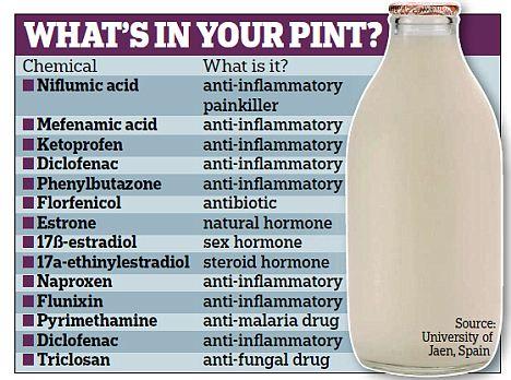 milk_chemicals1